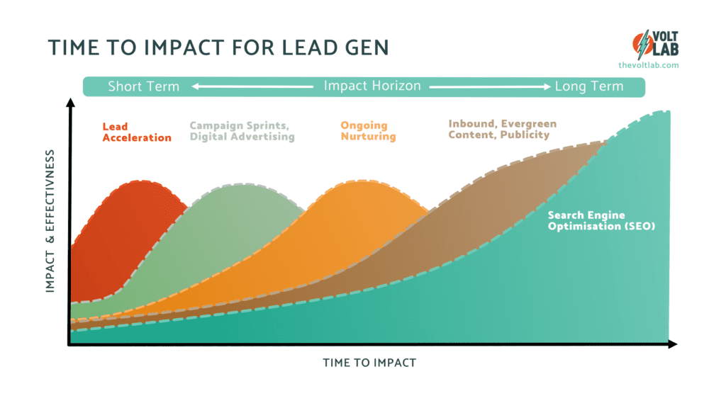 The Time to Impact for lead generation varies based on channel, media and tactic.