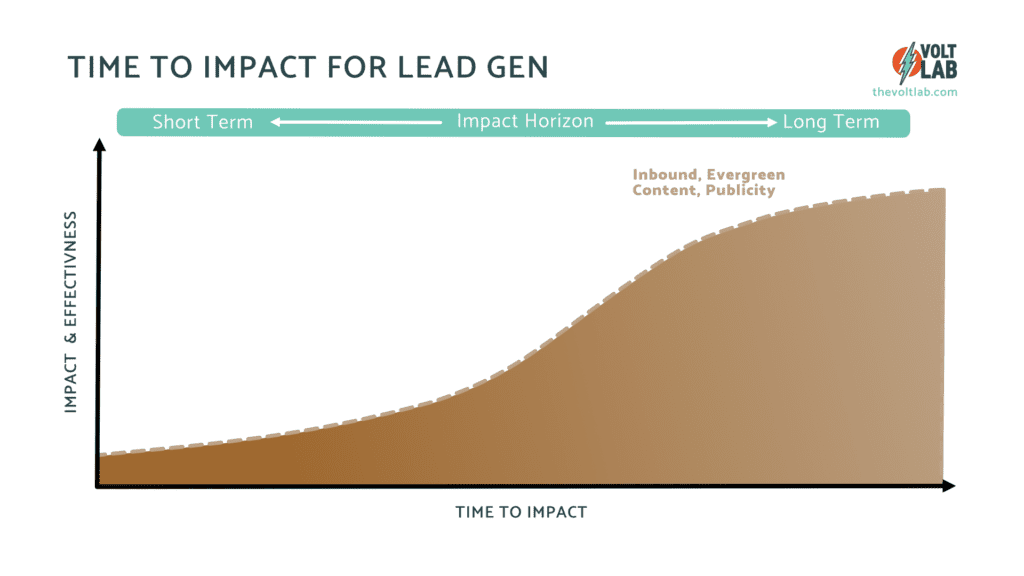The Time to Impact for inbound tactics is medium to long term