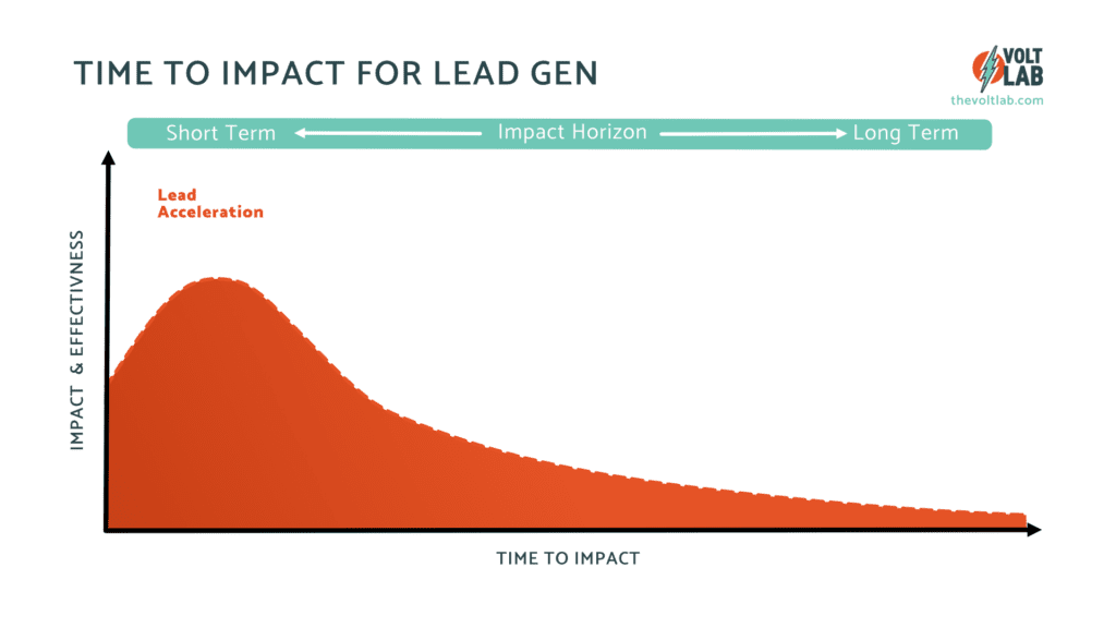 The Time to Impact for Lead acceleration is rapid but has a sharp drop off.